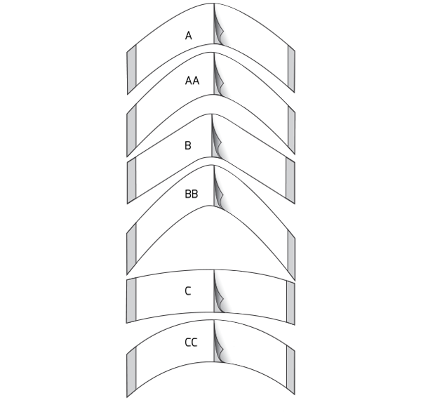 forme de bordure frontale